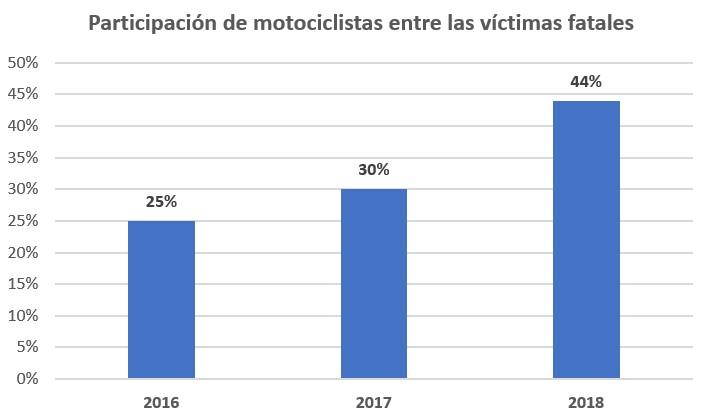 Cuadro porcentaje motos x año